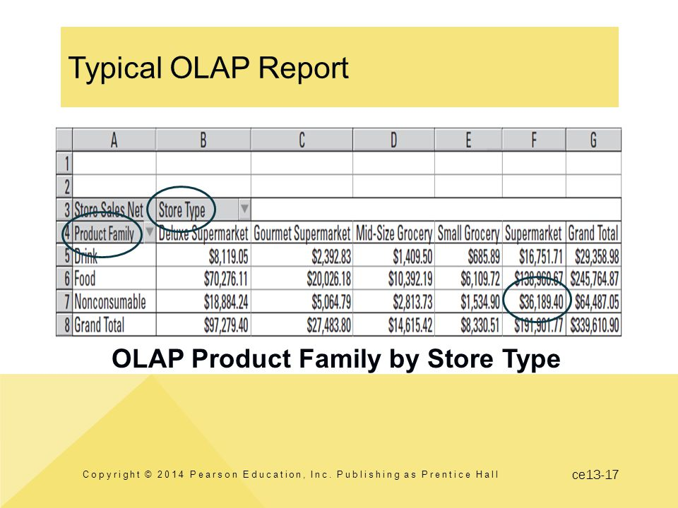 ce13-17 Typical OLAP Report OLAP Product Family by Store Type Copyright © 2014 Pearson Education, Inc.