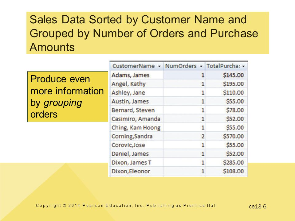 ce13-6 Sales Data Sorted by Customer Name and Grouped by Number of Orders and Purchase Amounts Copyright © 2014 Pearson Education, Inc.