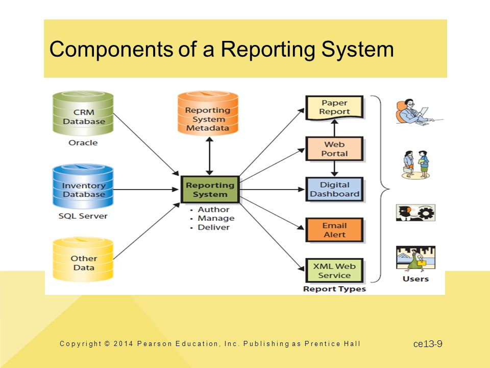 ce13-9 Components of a Reporting System Copyright © 2014 Pearson Education, Inc.