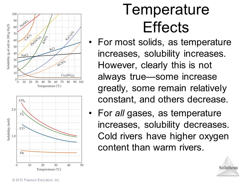 Solutions © 2015 Pearson Education, Inc. Temperature Effects For most solids, as temperature increases, solubility increases. However, clearly this is