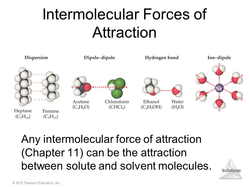 Solutions © 2015 Pearson Education, Inc. Intermolecular Forces of Attraction Any intermolecular force of attraction (Chapter 11) can be the attraction