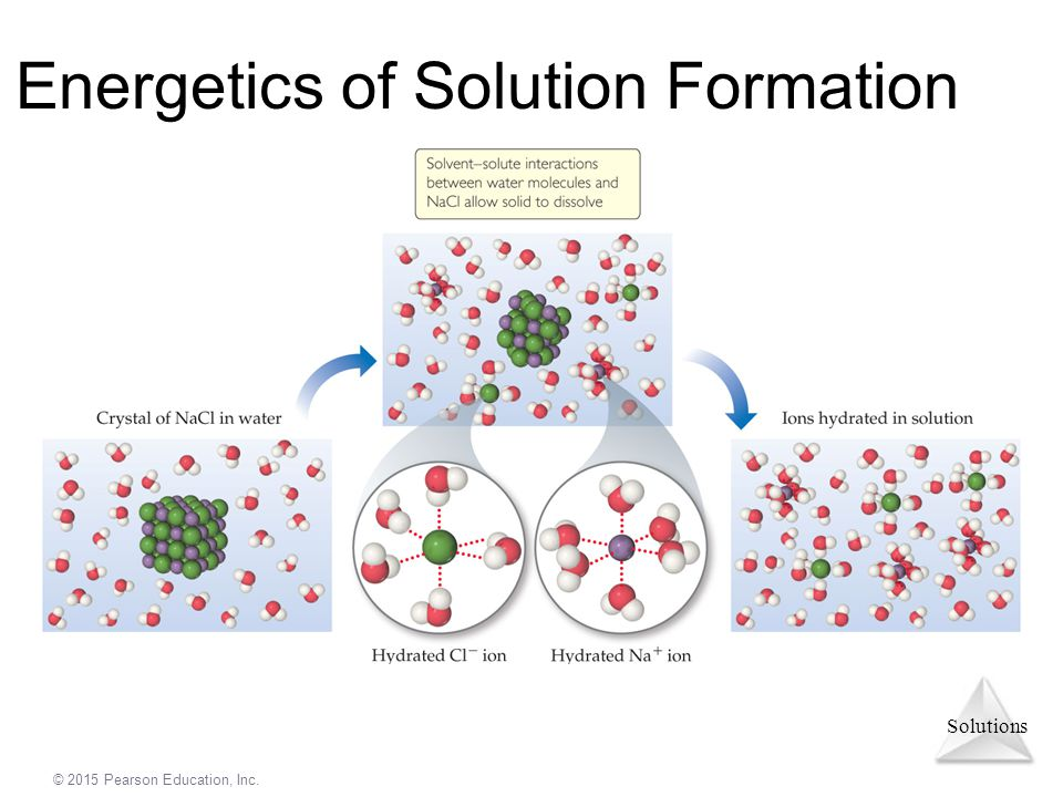 Solutions © 2015 Pearson Education, Inc. Energetics of Solution Formation