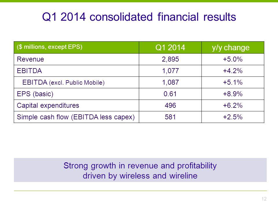 Q1 2014 consolidated financial results 12 ($ millions, except EPS) Q1 2014y/y change Revenue2,895+5.0% EBITDA1,077+4.2% EBITDA (excl.