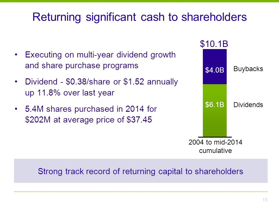 Returning significant cash to shareholders Executing on multi-year dividend growth and share purchase programs Dividend - $0.38/share or $1.52 annually up 11.8% over last year 5.4M shares purchased in 2014 for $202M at average price of $37.45 15 2004 to mid-2014 cumulative $10.1B $4.0B $6.1B Buybacks Dividends Strong track record of returning capital to shareholders