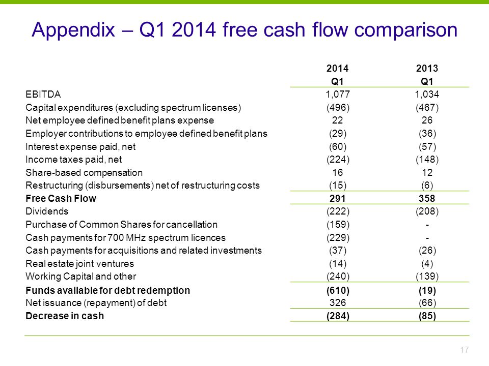 Appendix – Q1 2014 free cash flow comparison 17 20142013 Q1 EBITDA1,0771,034 Capital expenditures (excluding spectrum licenses)(496)(467) Net employee defined benefit plans expense2226 Employer contributions to employee defined benefit plans(29)(36) Interest expense paid, net(60)(57) Income taxes paid, net(224)(148) Share-based compensation1612 Restructuring (disbursements) net of restructuring costs(15)(6) Free Cash Flow291358 Dividends(222)(208) Purchase of Common Shares for cancellation(159)- Cash payments for 700 MHz spectrum licences(229)- Cash payments for acquisitions and related investments(37)(26) Real estate joint ventures(14)(4) Working Capital and other(240)(139) Funds available for debt redemption(610)(19) Net issuance (repayment) of debt326(66) Decrease in cash(284)(85)