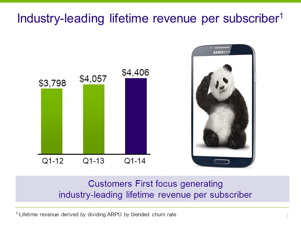 Industry-leading lifetime revenue per subscriber 1 7 Q1-13Q1-14 $4,406 $4,057 1 Lifetime revenue derived by dividing ARPU by blended churn rate Q1-12 $3,798 Customers First focus generating industry-leading lifetime revenue per subscriber