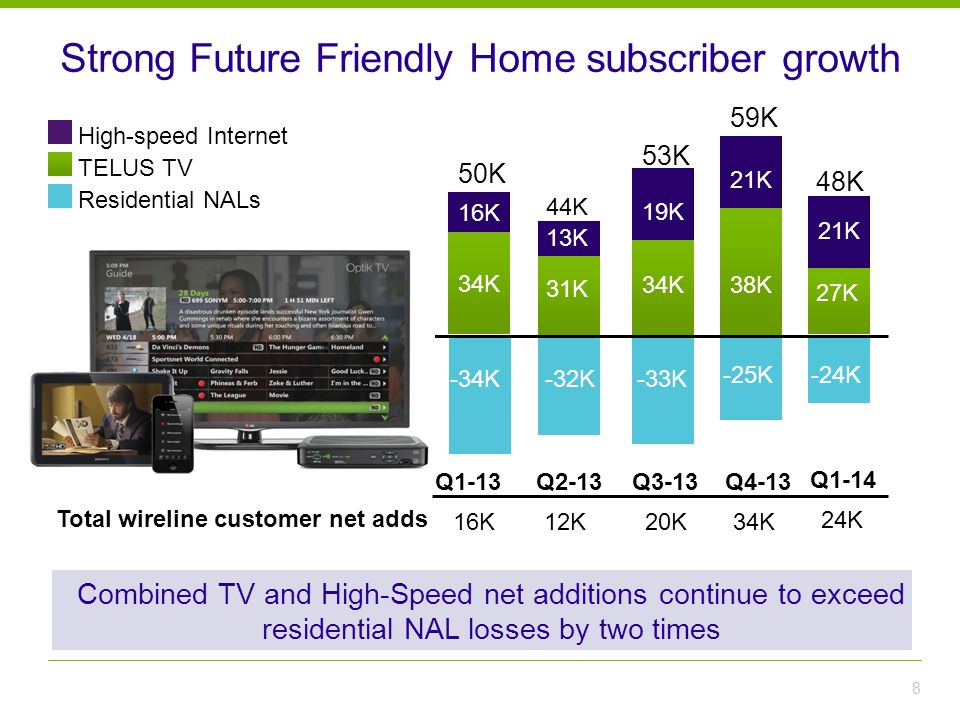 Strong Future Friendly Home subscriber growth 8 Combined TV and High-Speed net additions continue to exceed residential NAL losses by two times TELUS TV Residential NALs High-speed Internet Q3-13 Q4-13 Q2-13 53K 59K 44K -32K-33K 31K 34K 38K 19K 21K -34K 34K 16K 50K Q1-13 -25K-24K 27K Q1-14 21K 48K 13K 20K 34K 12K 16K 24K Total wireline customer net adds 34K