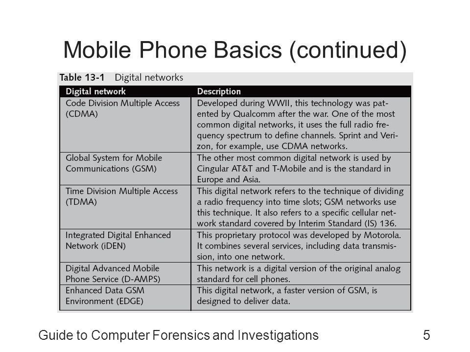 Guide to Computer Forensics and Investigations5 Mobile Phone Basics (continued)