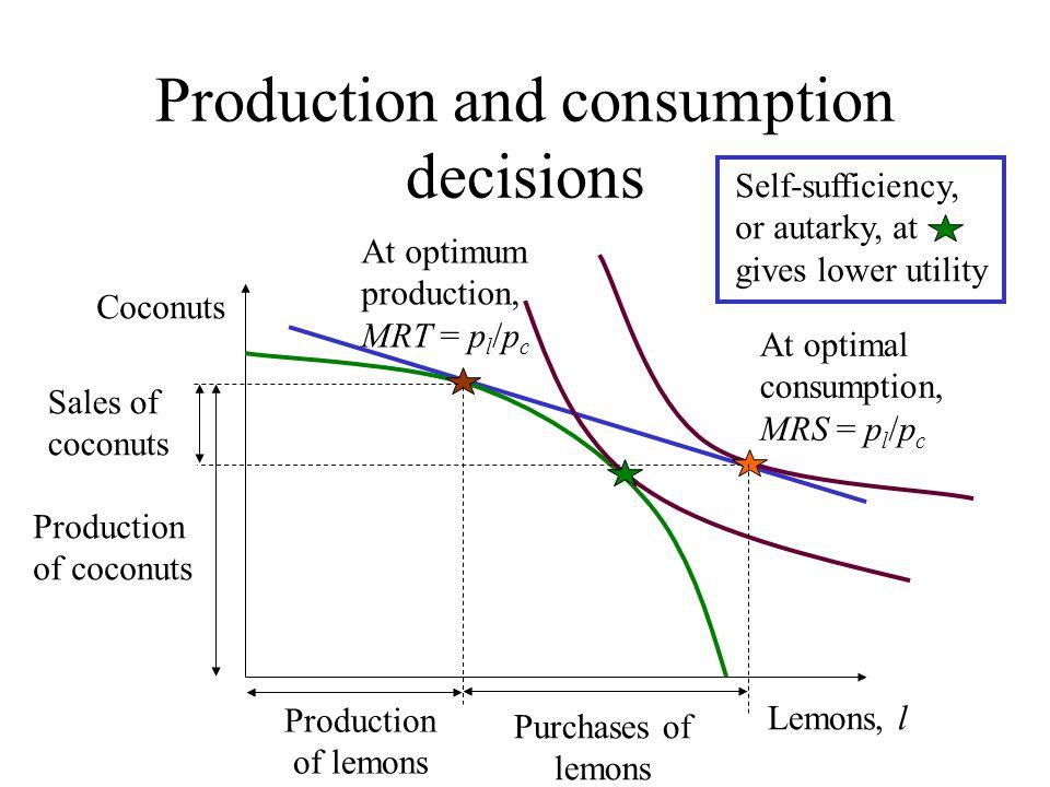 Production and consumption decisions Lemons, l Coconuts At optimum production, MRT = p l /p c At optimal consumption, MRS = p l /p c Purchases of lemo