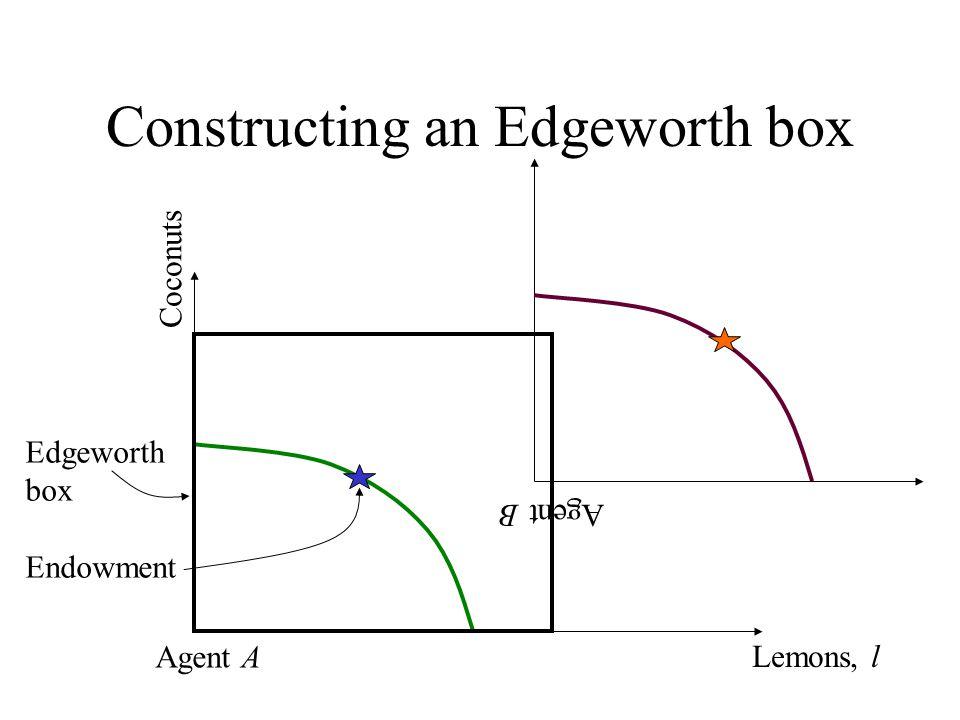 Constructing an Edgeworth box Agent B Lemons, l Coconuts Agent A Edgeworth box Endowment