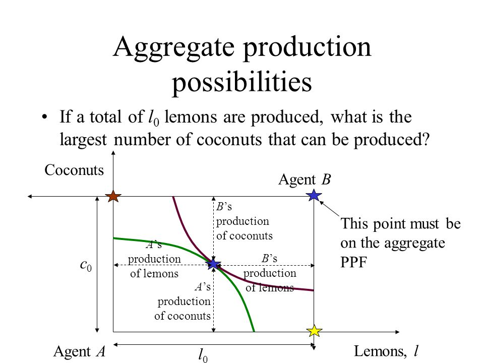 Aggregate production possibilities If a total of l 0 lemons are produced, what is the largest number of coconuts that can be produced? Lemons, l Cocon