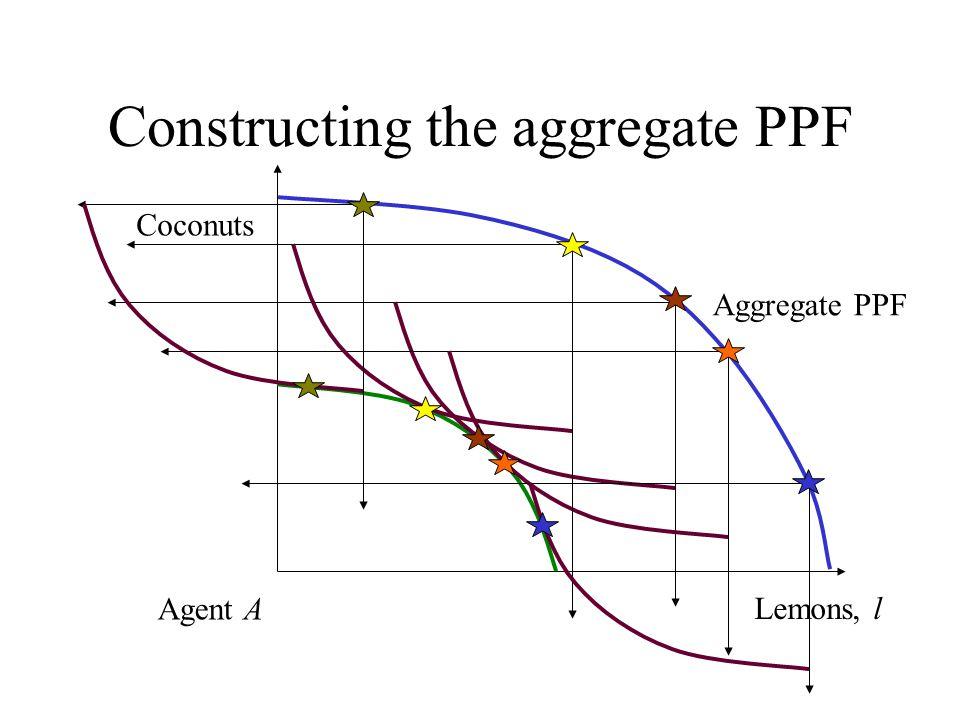 Constructing the aggregate PPF Lemons, l Coconuts Agent A Aggregate PPF