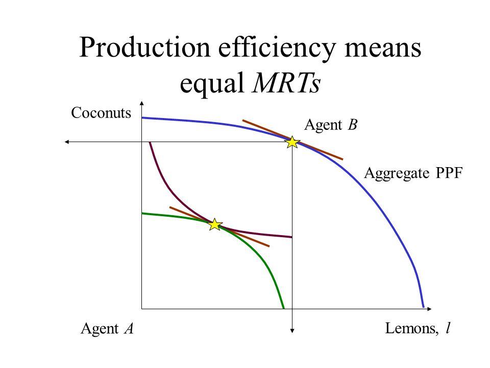 Production efficiency means equal MRTs Lemons, l Coconuts Agent A Aggregate PPF Agent B