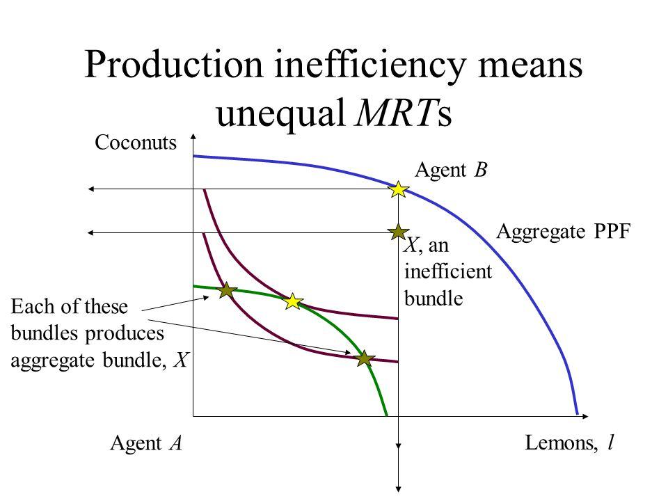 Production inefficiency means unequal MRTs Lemons, l Coconuts Agent A Aggregate PPF X, an inefficient bundle Each of these bundles produces aggregate