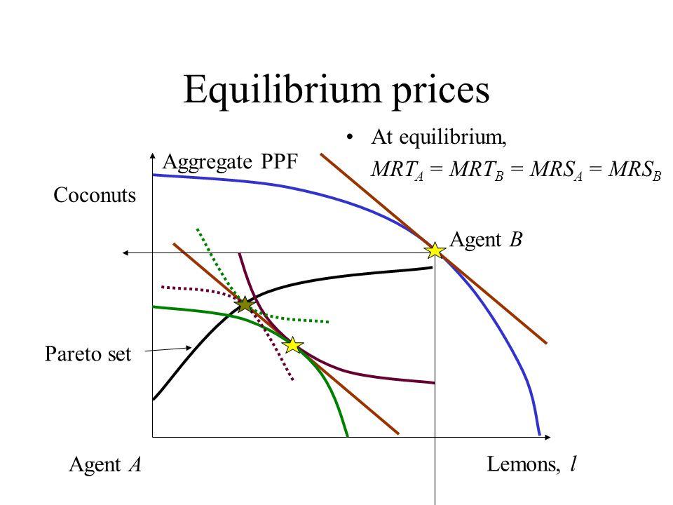 Equilibrium prices At equilibrium, MRT A = MRT B = MRS A = MRS B Lemons, l Coconuts Agent A Aggregate PPF Agent B Pareto set