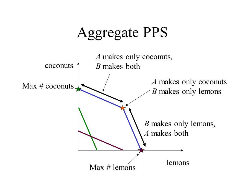 Aggregate PPS lemons coconuts Max # coconuts Max # lemons A makes only coconuts, B makes both B makes only lemons, A makes both A makes only coconuts
