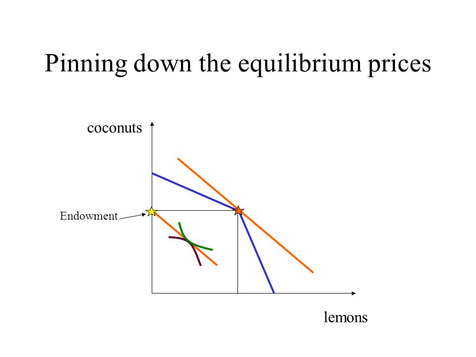 Pinning down the equilibrium prices lemons coconuts Endowment
