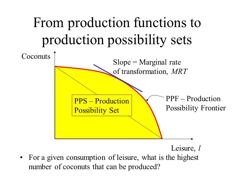 From production functions to production possibility sets For a given consumption of leisure, what is the highest number of coconuts that can be produc