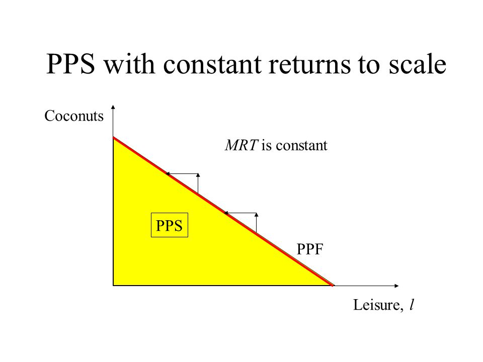 PPS with constant returns to scale Leisure, l Coconuts PPS PPF MRT is constant