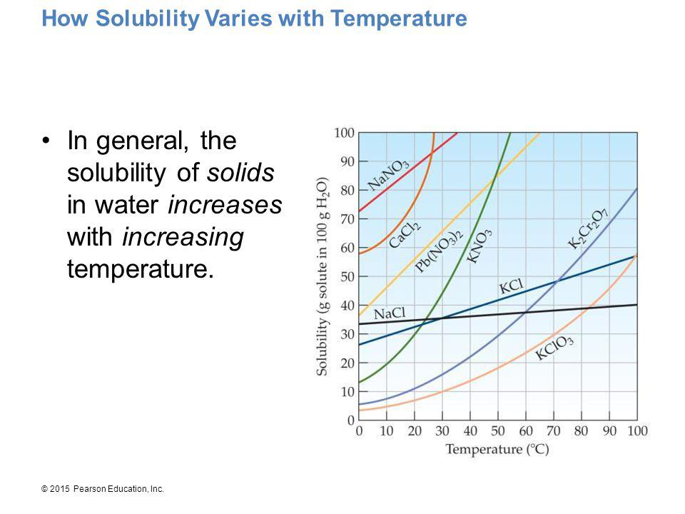 © 2015 Pearson Education, Inc. How Solubility Varies with Temperature In general, the solubility of solids in water increases with increasing temperat