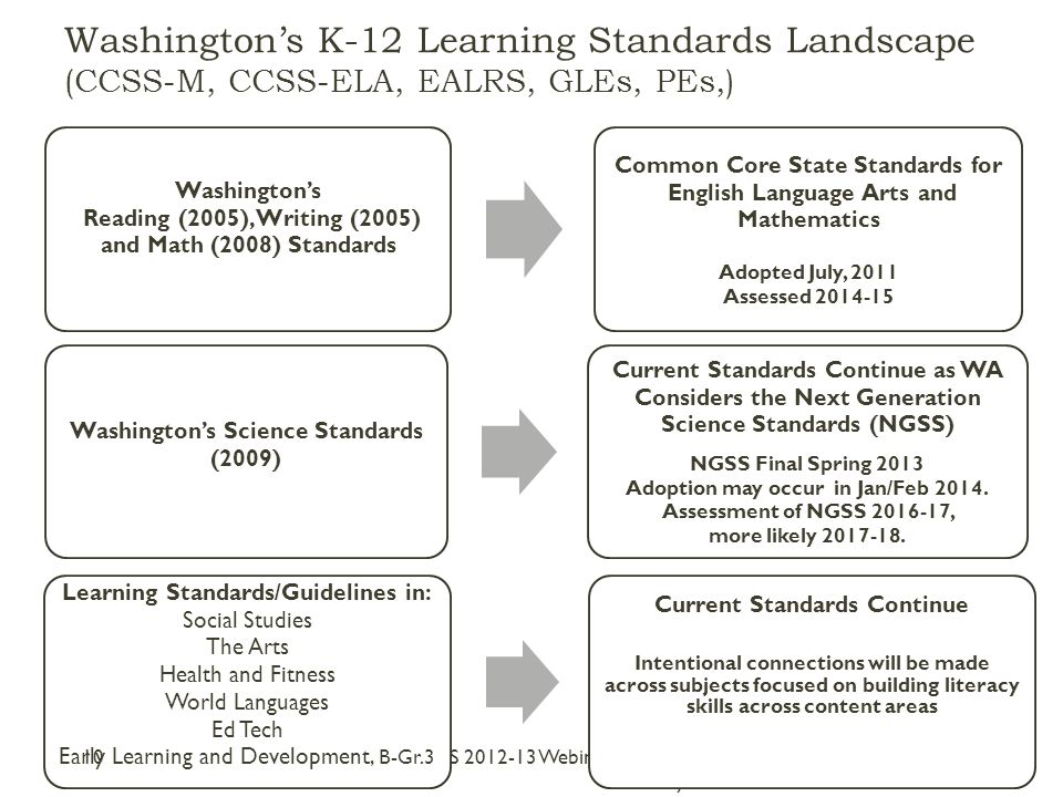 Washington's Reading (2005), Writing (2005) and Math (2008) Standards Common Core State Standards for English Language Arts and Mathematics Adopted July, 2011 Assessed 2014-15 Washington's K-12 Learning Standards Landscape (CCSS-M, CCSS-ELA, EALRS, GLEs, PEs,) CCSS 2012-13 Webinar Series - Part II Systems Washington's Science Standards (2009) Current Standards Continue as WA Considers the Next Generation Science Standards (NGSS) NGSS Final Spring 2013 Adoption may occur in Jan/Feb 2014.