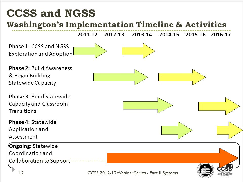 CCSS and NGSS Washington's Implementation Timeline & Activities 2011-122012-132013-142014-15 2015-162016-17 Phase 1: CCSS and NGSS Exploration and Adoption Phase 2: Build Awareness & Begin Building Statewide Capacity Phase 3: Build Statewide Capacity and Classroom Transitions Phase 4: Statewide Application and Assessment Ongoing: Statewide Coordination and Collaboration to Support CCSS 2012-13 Webinar Series - Part II Systems12