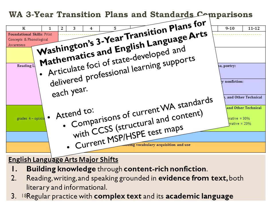 WA 3-Year Transition Plans and Standards Comparisons CCSS 2012-13 Webinar Series - Part II Systems K123456789-1011-12 Foundational Skills: Print Concepts & Phonological Awareness Foundational Skills: Phonics & Word Recognition, Fluency Reading Literature & Informational text, including literary nonfiction: Balance K-5 = 50% literature* & 50%* informational text Reading Literature – stories, drama, poetry: Balance grade 6-8 = 45%* Balance gr.