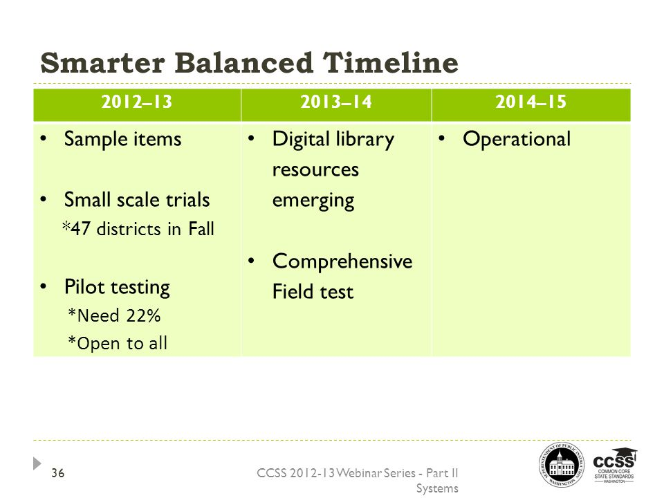 Smarter Balanced Timeline CCSS 2012-13 Webinar Series - Part II Systems 2012–132013–142014–15 Sample items Small scale trials *47 districts in Fall Pilot testing *Need 22% *Open to all Digital library resources emerging Comprehensive Field test Operational 36
