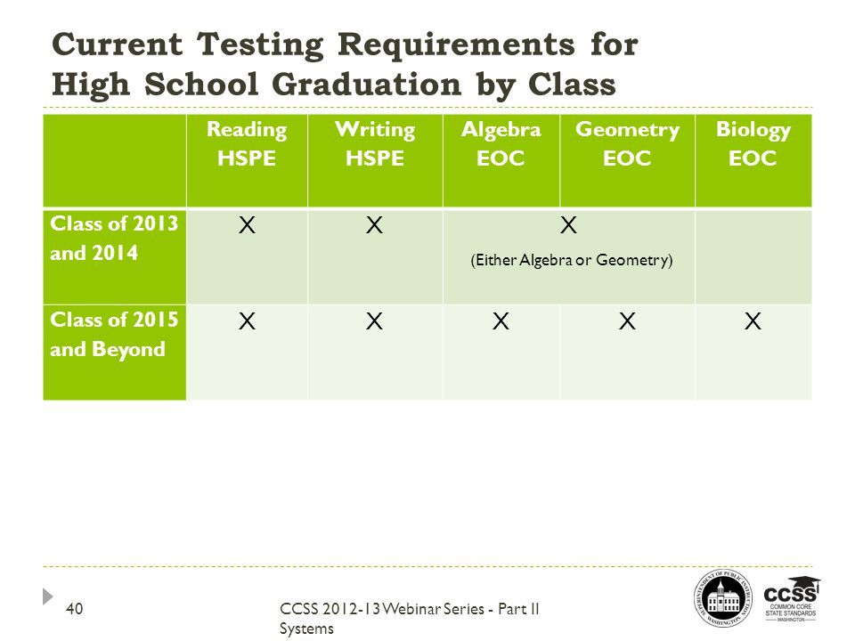 Current Testing Requirements for High School Graduation by Class CCSS 2012-13 Webinar Series - Part II Systems Reading HSPE Writing HSPE Algebra EOC Geometry EOC Biology EOC Class of 2013 and 2014 XX X (Either Algebra or Geometry) Class of 2015 and Beyond XXXXX 40