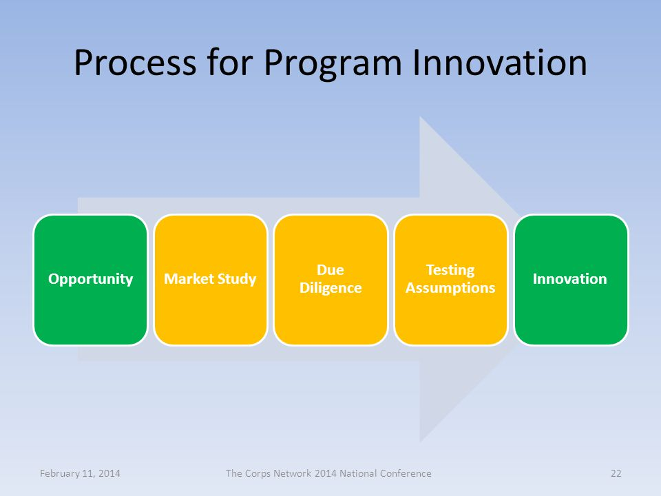 Process for Program Innovation February 11, 2014The Corps Network 2014 National Conference22 OpportunityMarket Study Due Diligence Testing Assumptions Innovation