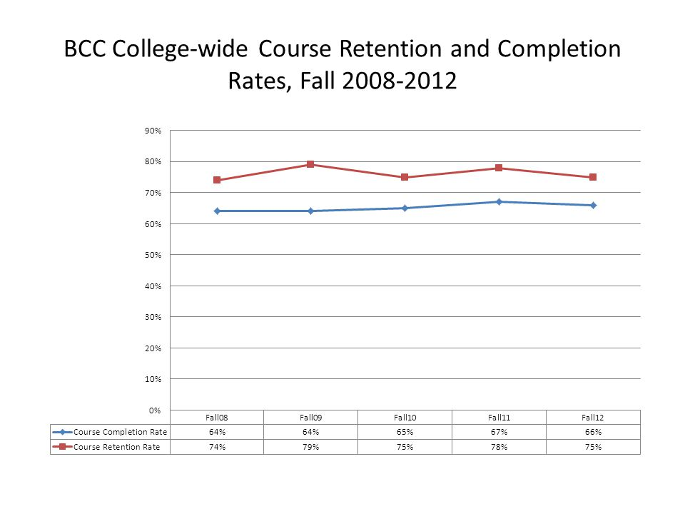 BCC College-wide Course Retention and Completion Rates, Fall 2008-2012