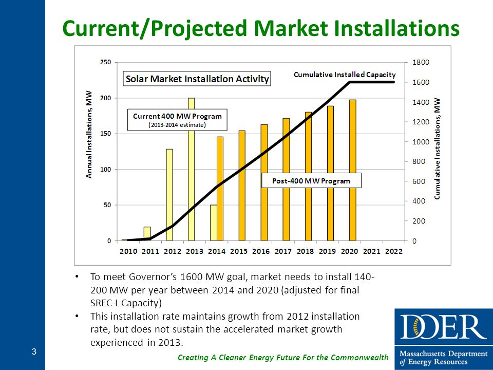 Creating A Cleaner Energy Future For the Commonwealth To meet Governor's 1600 MW goal, market needs to install 140- 200 MW per year between 2014 and 2
