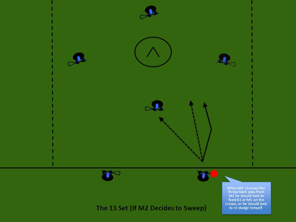 The 13 Set (If M2 Decides to Sweep) When M3 receives the throw-back pass from M2 he should look to feed A1 or M1 on the crease, or he should look to re-dodge himself.