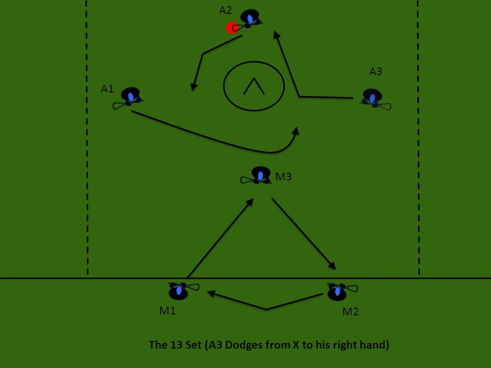 The 13 Set (A3 Dodges from X to his right hand) A1 A2 A3 M3 M2 M1