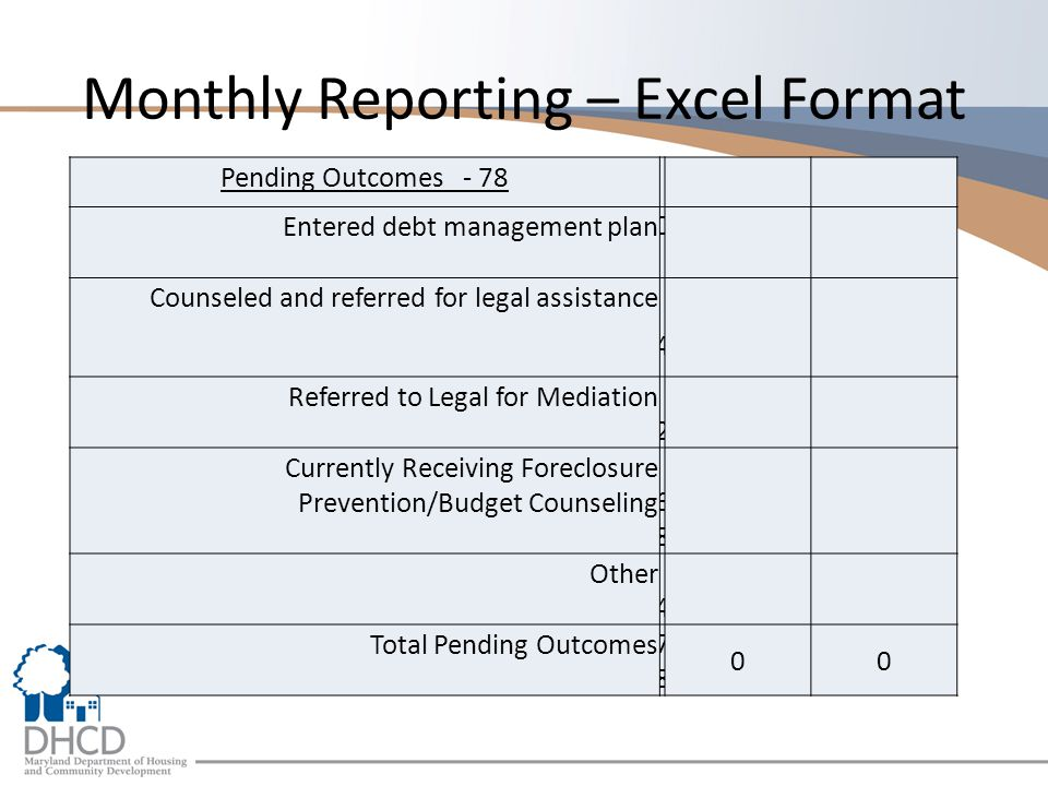 Monthly Reporting – Excel Format Pending Outcomes - 78 Entered debt management plan 0 Counseled and referred for legal assistance 4 Referred to Legal for Mediation 2 Currently Receiving Foreclosure Prevention/Budget Counseling 68 68 Other 4 Total Pending Outcomes 7878 00