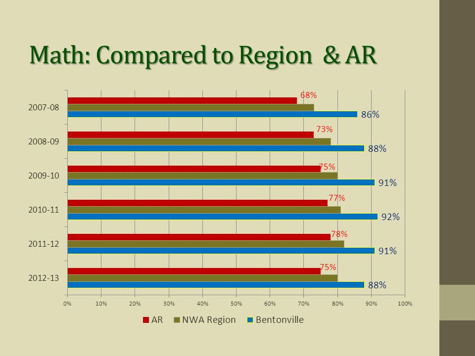 Math: Compared to Region & AR