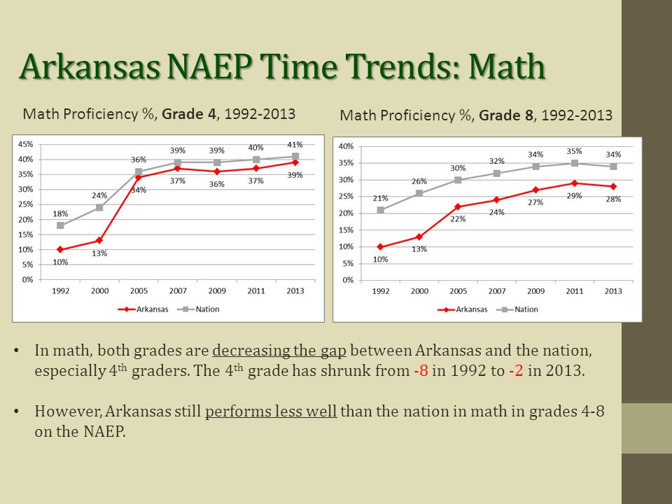Math Proficiency %, Grade 4, 1992-2013 In math, both grades are decreasing the gap between Arkansas and the nation, especially 4 th graders.