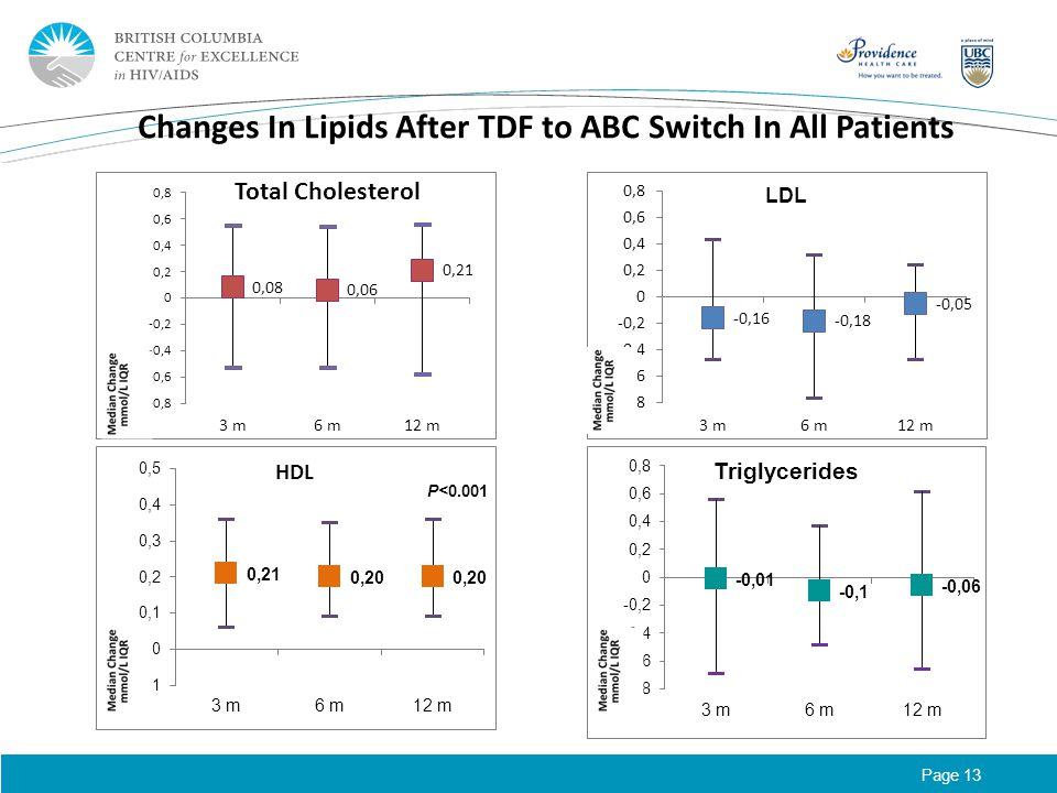 Page 13 Changes In Lipids After TDF to ABC Switch In All Patients