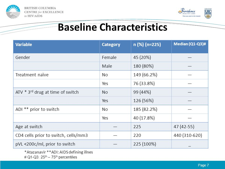 Page 7 Baseline Characteristics VariableCategoryn (%) (n=225) Median (Q1-Q3)# GenderFemale45 (20%)— Male180 (80%)— Treatment naïveNo149 (66.2%)— Yes76