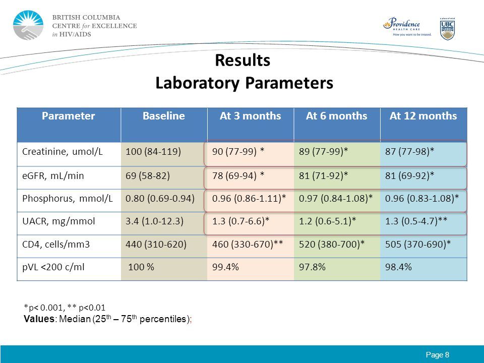 Page 8 Results Laboratory Parameters ParameterBaselineAt 3 monthsAt 6 monthsAt 12 months Creatinine, umol/L100 (84-119)90 (77-99) *89 (77-99)*87 (77-98)* eGFR, mL/min69 (58-82)78 (69-94) *81 (71-92)*81 (69-92)* Phosphorus, mmol/L0.80 (0.69-0.94)0.96 (0.86-1.11)*0.97 (0.84-1.08)*0.96 (0.83-1.08)* UACR, mg/mmol3.4 (1.0-12.3)1.3 (0.7-6.6)*1.2 (0.6-5.1)*1.3 (0.5-4.7)** CD4, cells/mm3440 (310-620)460 (330-670)**520 (380-700)*505 (370-690)* pVL <200 c/ml 100 %99.4%97.8%98.4% *p< 0.001, ** p<0.01 Values: Median (25 th – 75 th percentiles);