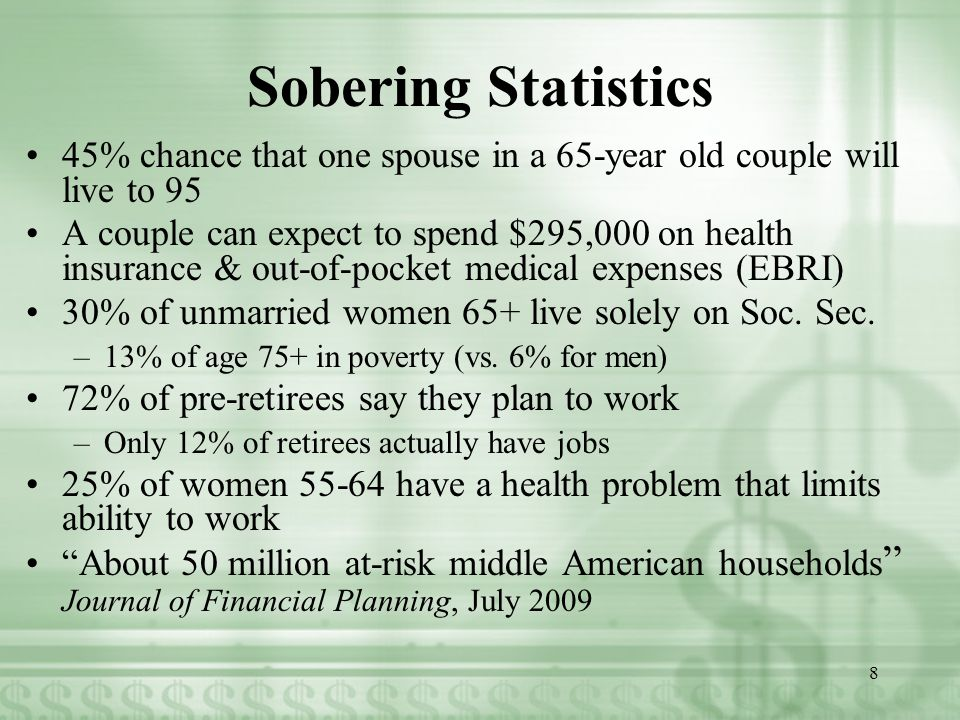 Sobering Statistics 45% chance that one spouse in a 65-year old couple will live to 95 A couple can expect to spend $295,000 on health insurance & out-of-pocket medical expenses (EBRI) 30% of unmarried women 65+ live solely on Soc.