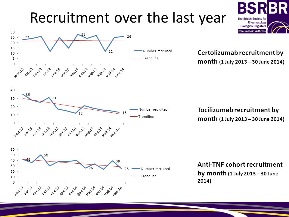 Recruitment over the last year Certolizumab recruitment by month (1 July 2013 – 30 June 2014) Tocilizumab recruitment by month (1 July 2013 – 30 June 2014) Anti-TNF cohort recruitment by month (1 July 2013 – 30 June 2014)