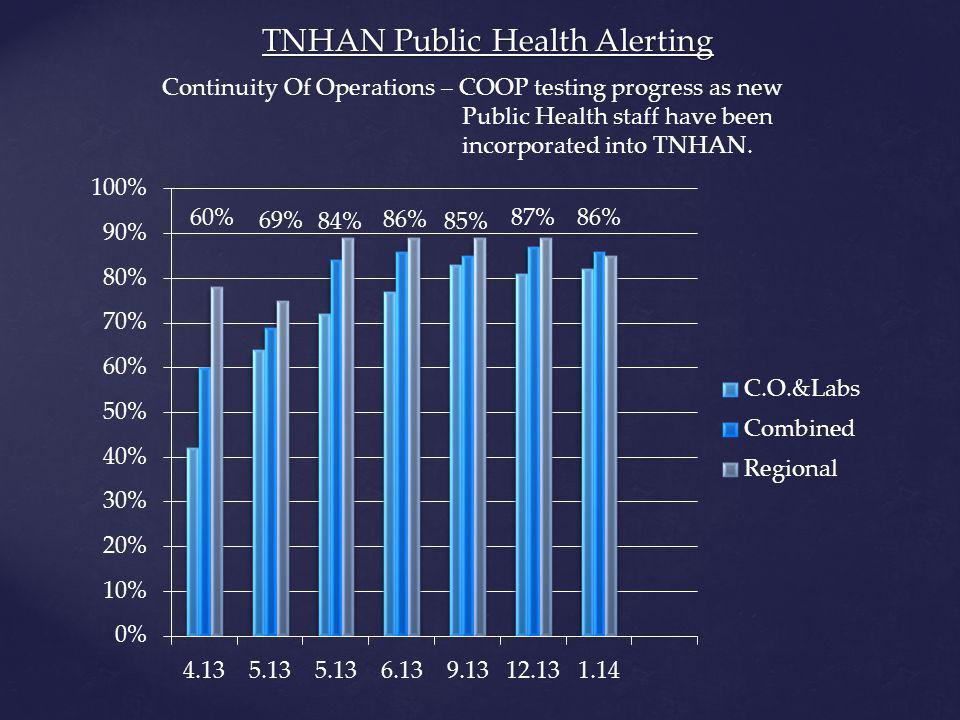 TNHAN Public Health Alerting Continuity Of Operations – COOP testing progress as new Public Health staff have been incorporated into TNHAN.