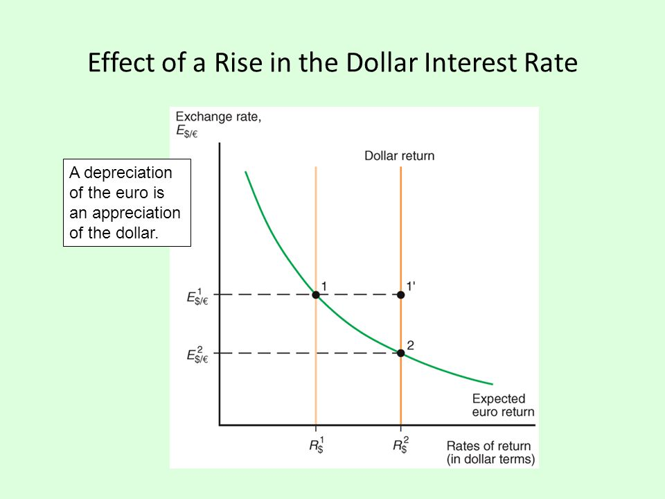 Effect of a Rise in the Dollar Interest Rate A depreciation of the euro is an appreciation of the dollar.