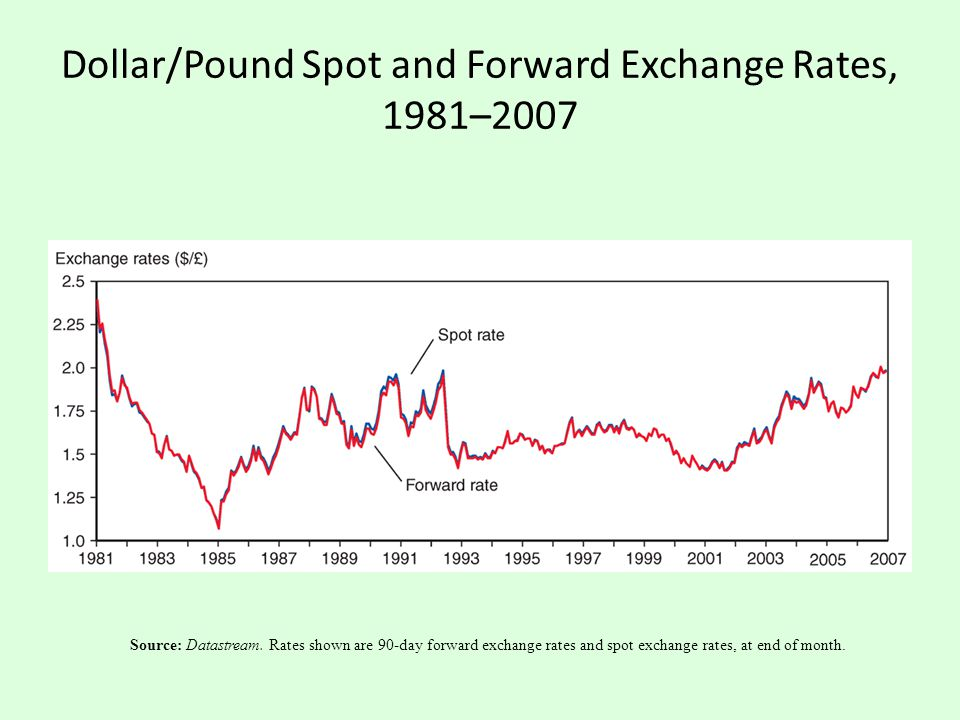 Dollar/Pound Spot and Forward Exchange Rates, 1981–2007 Source: Datastream. Rates shown are 90-day forward exchange rates and spot exchange rates, at