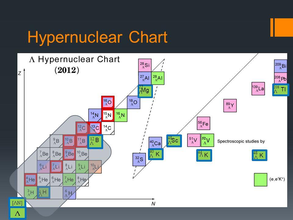 Hypernuclear Chart K   K   K   Sc   K     Tl   H   Mg   B  