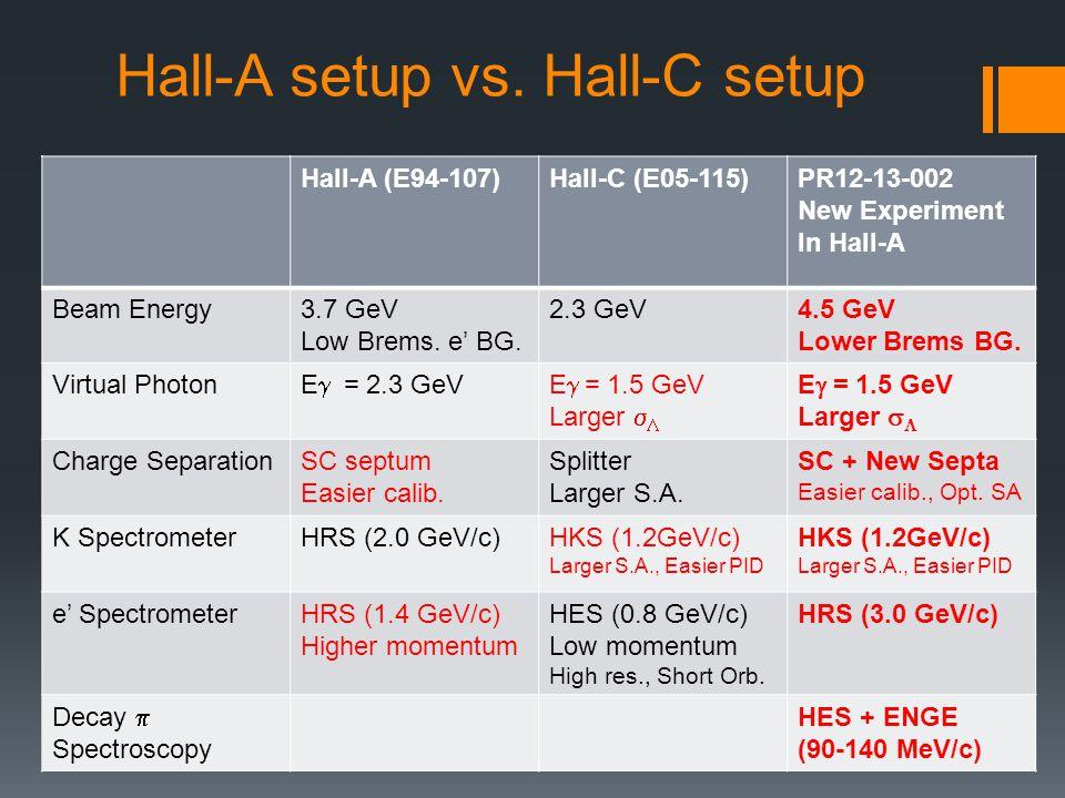 Hall-A setup vs.