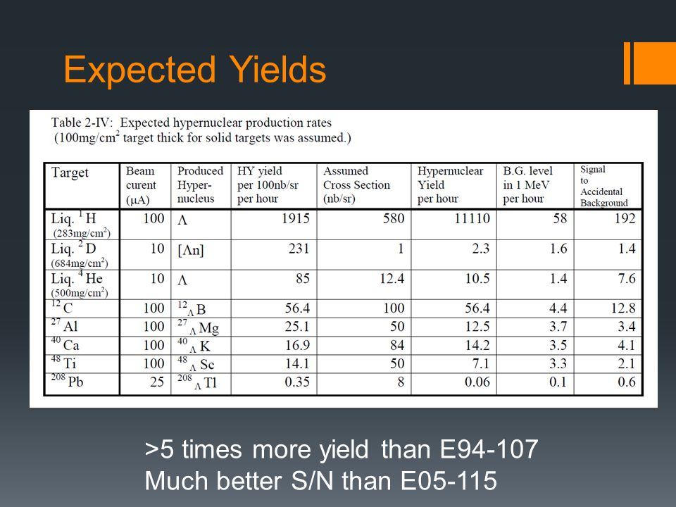 Expected Yields >5 times more yield than E94-107 Much better S/N than E05-115