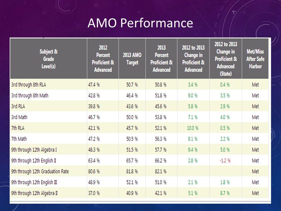 AMO Performance