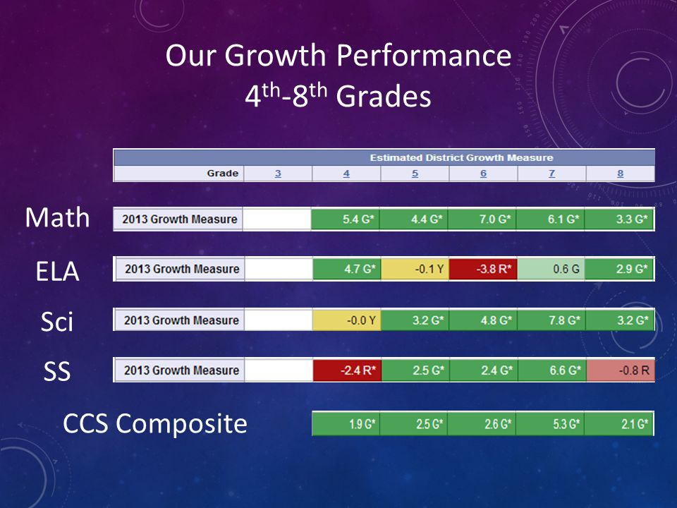 Our Growth Performance 4 th -8 th Grades Math ELA Sci SS CCS Composite